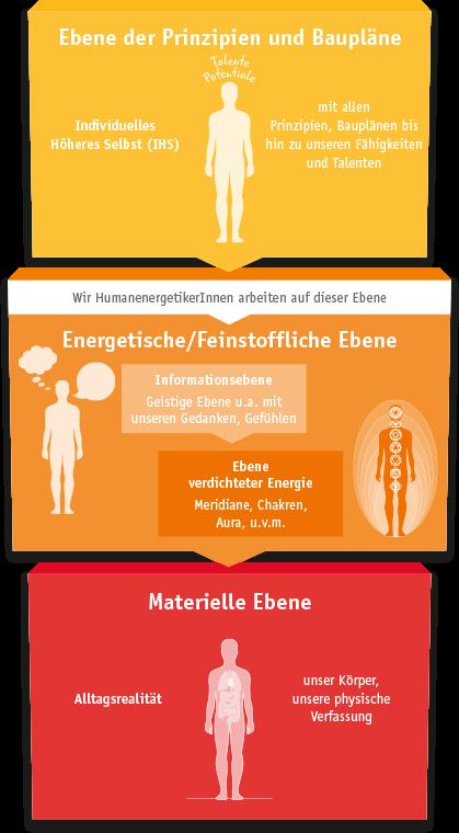 Drei-Ebenen-Modell der Wirtschaftskammer Vorarlberg